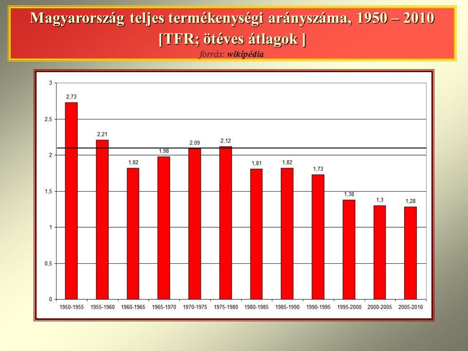 Magyarország teljes termékenységi arányszáma, 1950 – 2010 [TFR; ötéves átlagok ] forrás: wikipédia